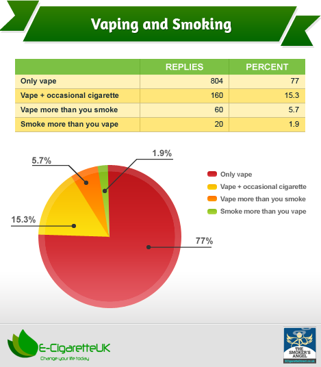 What is your vaping habits?