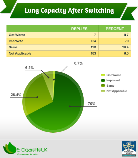 Capacity of Lungs after Shifting to E-Cigs
