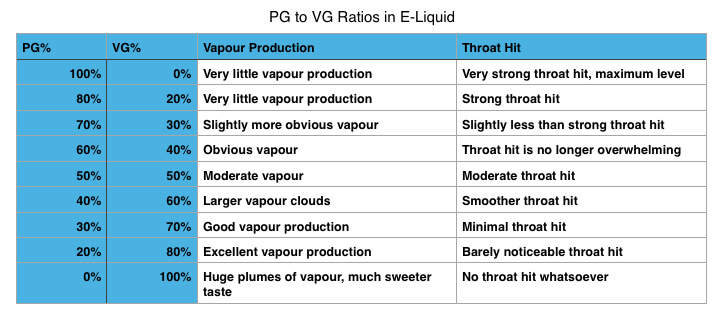 pg and vg ratios for vaping